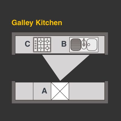 Plan your perfect kitchen layout Wickescouk