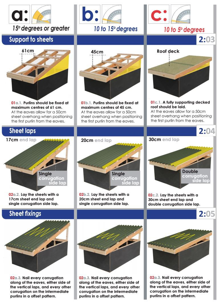 Roofing Faqs Wickes Co Uk